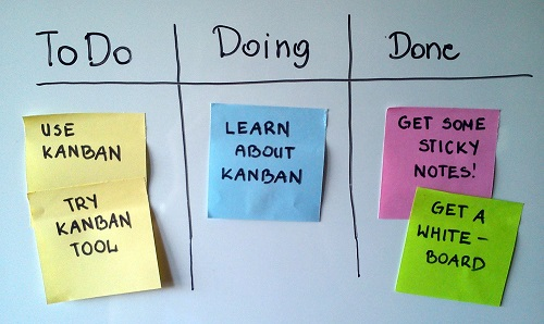 Kanban - what's the hype about?